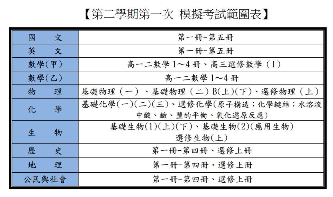 大學入學指定科目模擬考